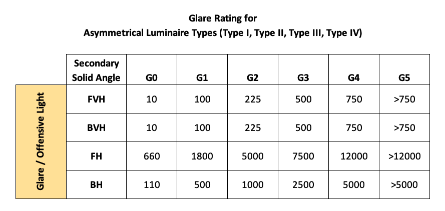 Glare Rating for Asymmetrical Luminaire Types