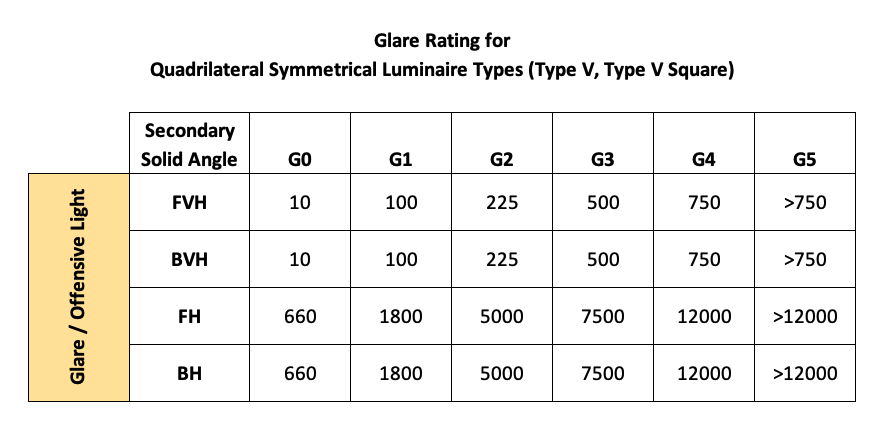 Glare Rating for Quadrilateral Symmetrical Luminaire Types